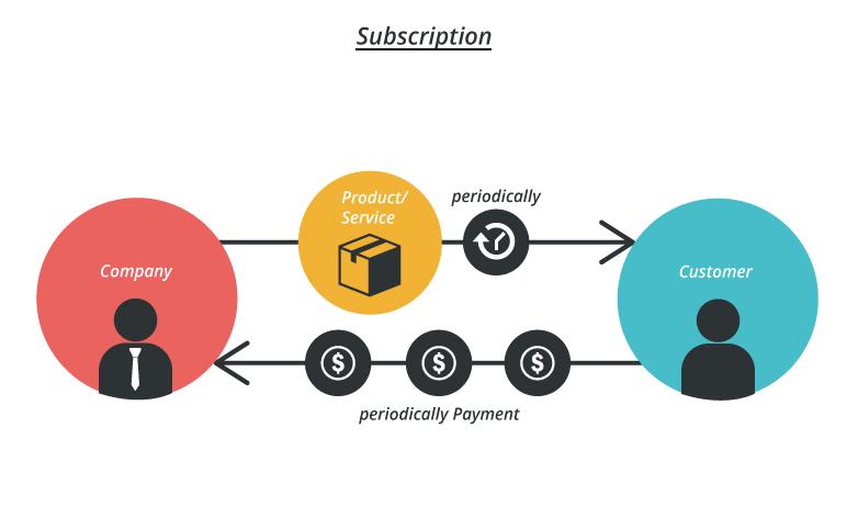 subscription model image